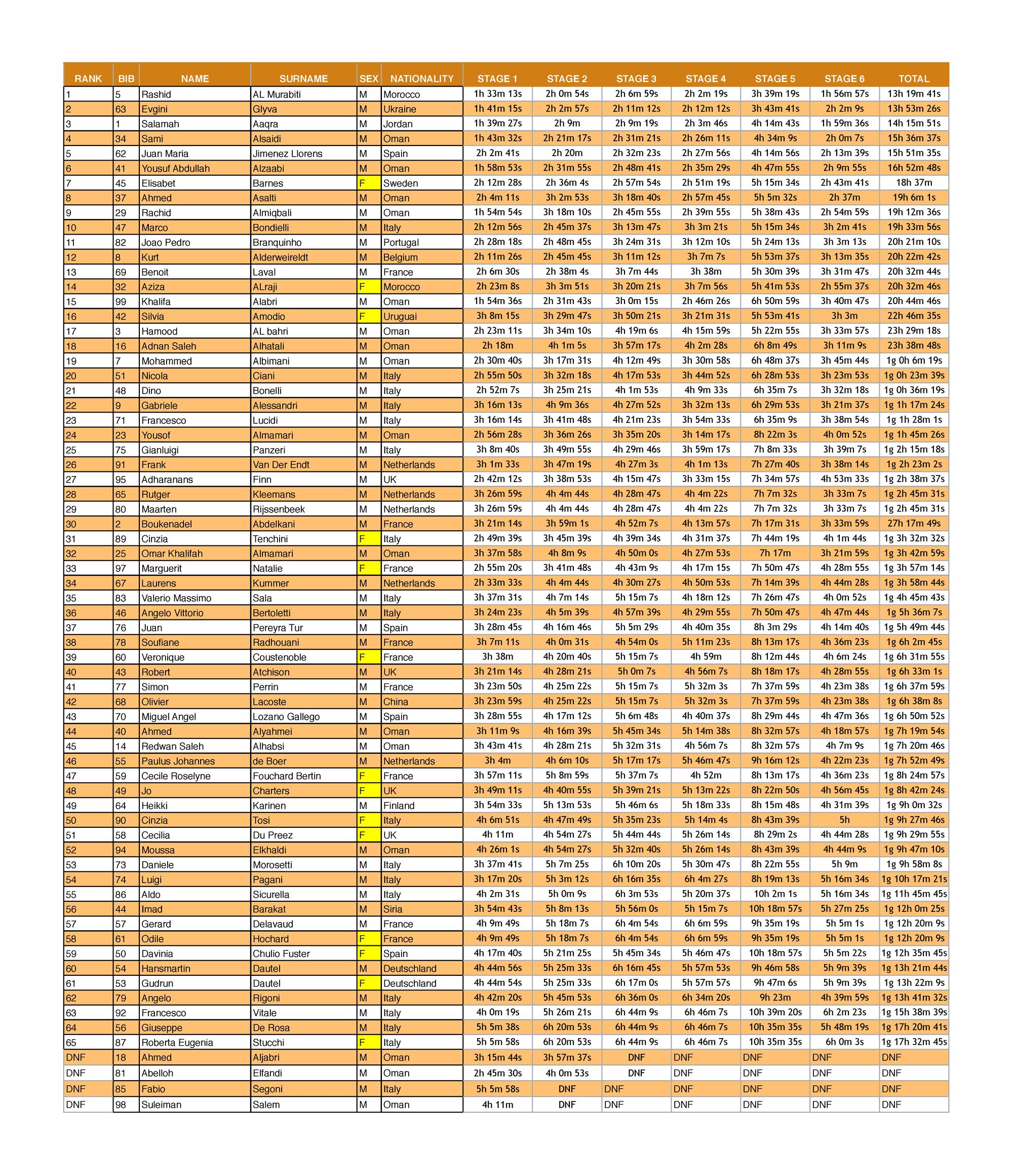 Oman-Desert-Marathon_Final_Results